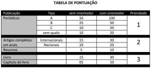 Tabela de pontuação